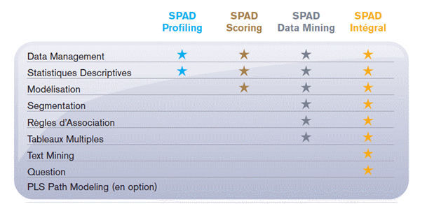 logiciel statistique spad