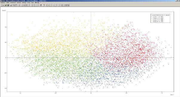 spad logiciel statistique