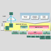 Logiciel serveur OPC / de réseau
