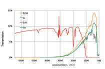 Sonde en fibre optique / pour laboratoire