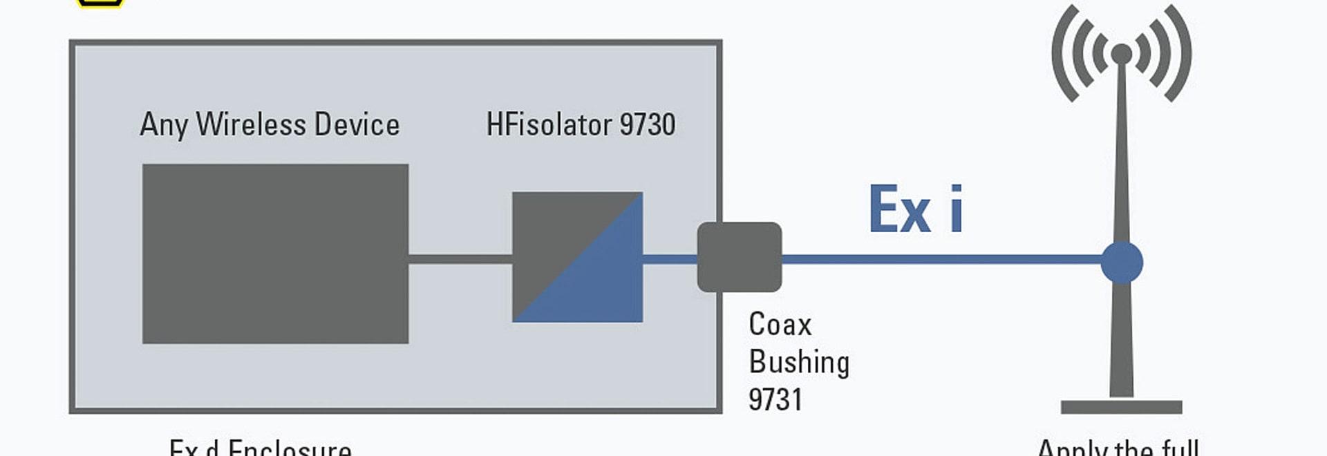 HFisolators permettent le libre choix des antennes