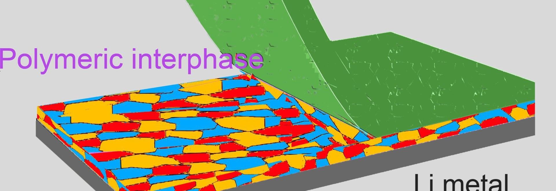 La nouvelle interphase améliore les performances, sécurité des batteries en métal de lithium