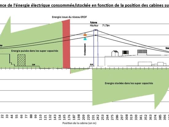 Provenance de l'énergie électrique consommée / stockée en fonction de la position des cabines sur la ligne