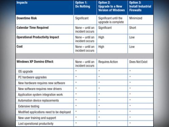 Une comparaison des options pour fixer des applications industrielles après l'EOS de Windows XP.