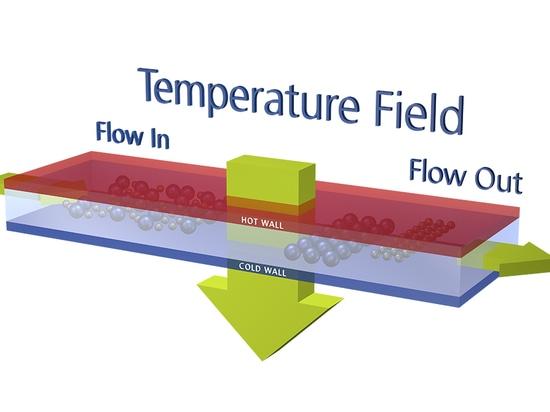 Séparation thermique des polymères complexes