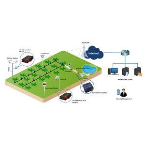 système de télésurveillance avec contrôle à distance