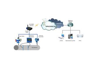 système de télésurveillance diagnostic de machine