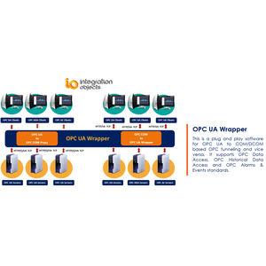 logiciel Unified Architecture