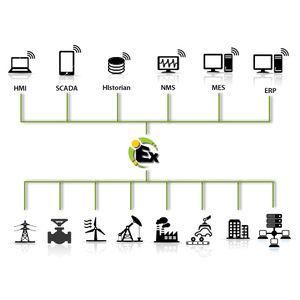 logiciel d'automatisation