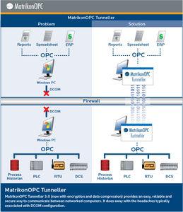 logiciel de tunneling OPC