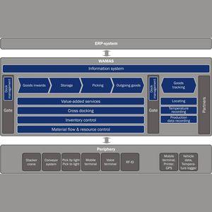 logiciel de gestion d'entrepôt (WMS) / de supervision / d'automatisation de logistique / de contrôle