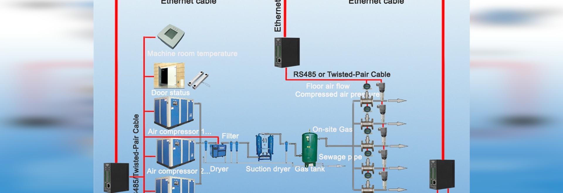 Solution de surveillance des usines