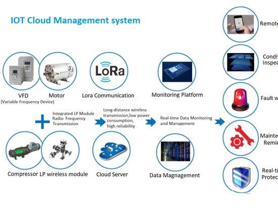 IOT Cloud Management system (système de gestion des nuages de l'IOT)