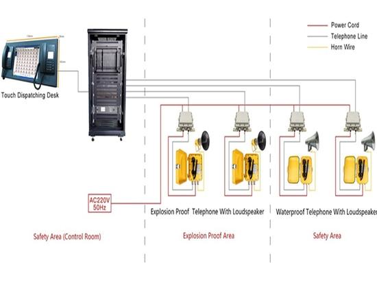topologie des systèmes de télécommunications de dispatching analogique en zone dangereuse