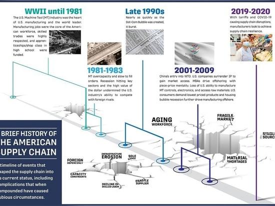 Une brève histoire de la chaîne d'approvisionnement américaine (IMTS)