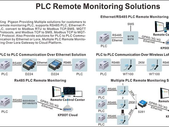 PLC Solutions de surveillance à distance