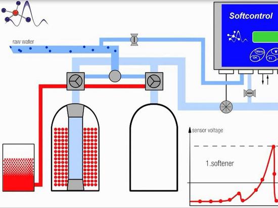 surveillance en ligne qualitative de dureté de l'eau