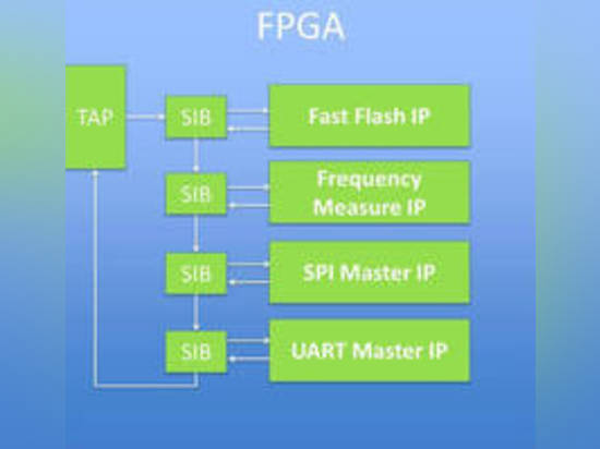 Disponible pour la conception et les ingénieurs de fabrication, ScanWorks® peuvent réduire programmer des périodes de 10 minutes ou plus à sec 1 ou 2. L'outil FPGA-Commandé de l'essai (FCT) insère ...