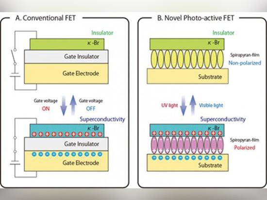 Ce graphique montre les configurations du FET conventionnel (a) et du FET photo-actif original (b). Institut de © de crédit pour la Science moléculaire