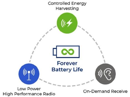 La technologie de récupération d'énergie exploite l'énergie photovoltaïque