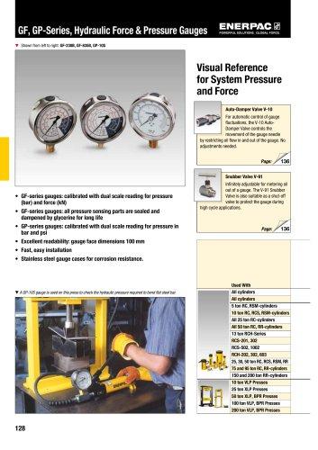 GF, GP-Series, Hydraulic Force & Pressure Gauges