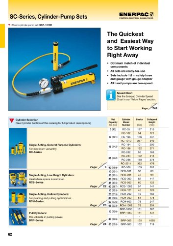 SC-Series, Cylinder-Pump Sets