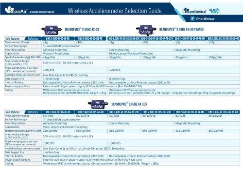 BeanDevice SmartSensor Selection Guide (Wireless Accelerometer)