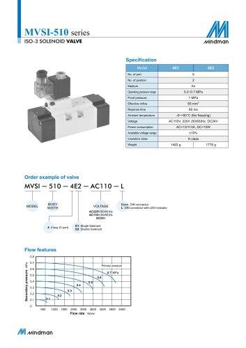 MVSI-510