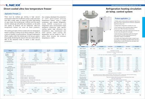 LNEYA-36-Direct-Cooled Ultra-Low Temperature Freezer