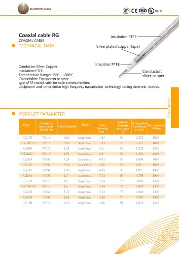 Coaxial cable RG