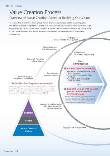 Value Creation Process