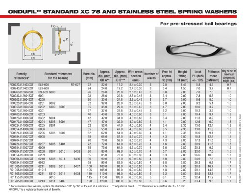 ONDUFILTM STANDARD XC 75 AND STAINLESS STEEL SPRING WASHERS