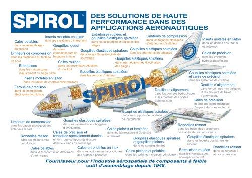 Applications Aeronautiques