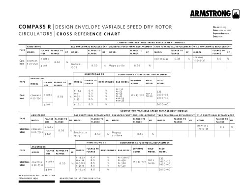Design Envelope Compass R Circulators - cross reference chart