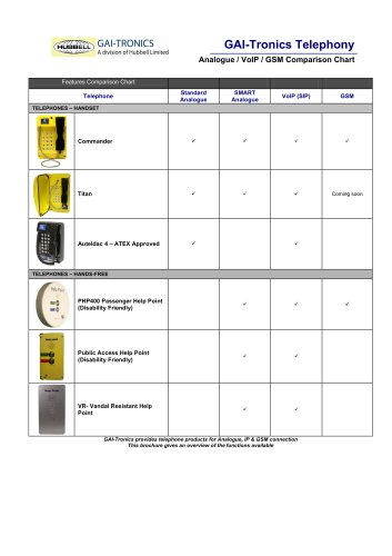 Analogue/Voice over IP: Comparison Chart