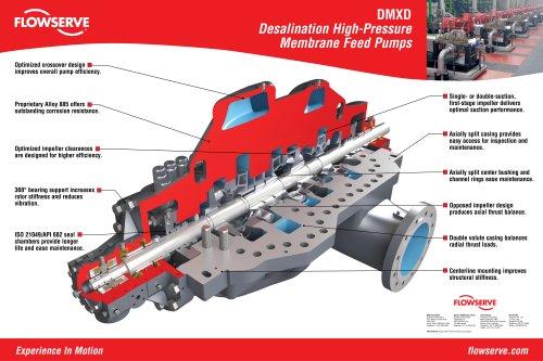 DMXD Desalination High-Pressure Membrane Feed Pumps Poster