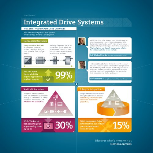 Infographic Integrated Drive Systems