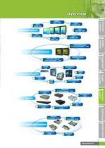 Panel PC Industriel - 2
